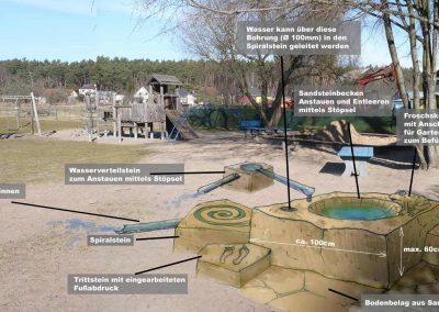 Die Zeichnung überlagert das Foto einer Sand-Wasser-Matschanlage